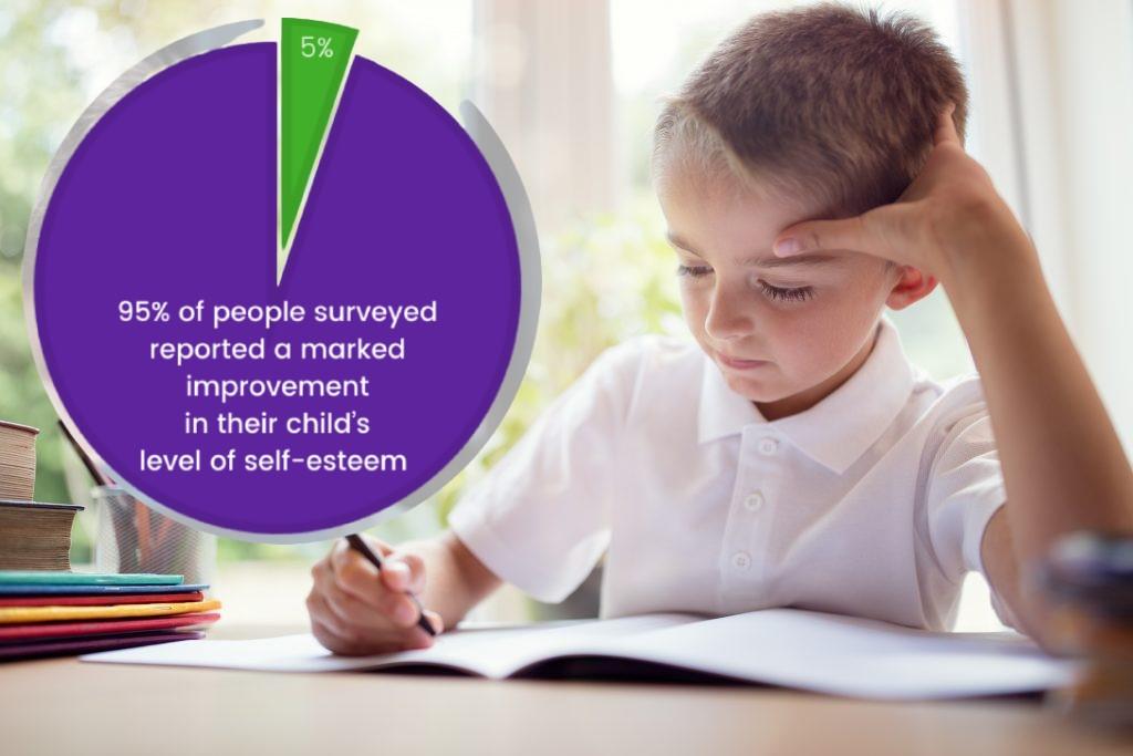 For Parents Performance Breakthrough self esteem